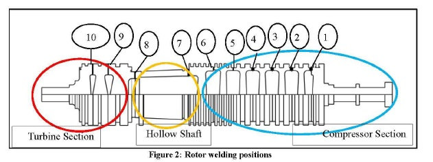 gas turbine rotor welding positions