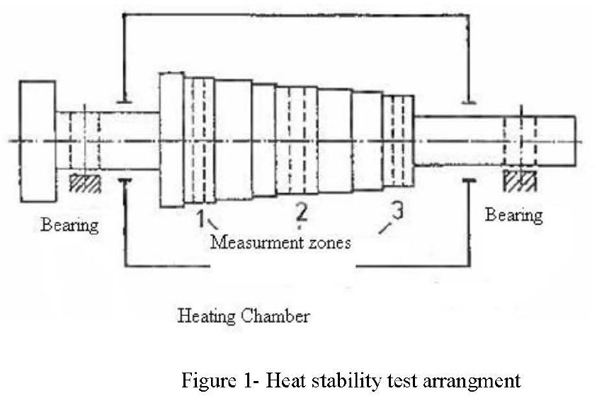 gas turbine rotor heat stability test arrangement