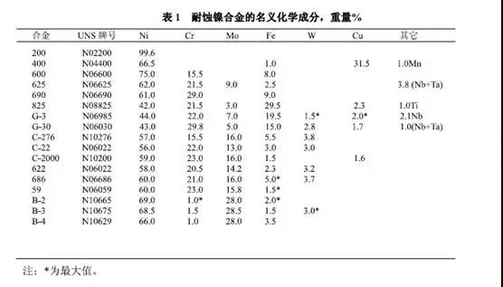 Corrosion Resistant Nickel Alloys list