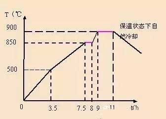 Heat treatment curve of INCOLOY800HT