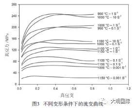 17-4PH Stainless Steel Rheological curve under different deformation conditions