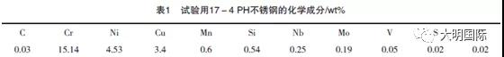 17-4PH Stainless Steel chemical component