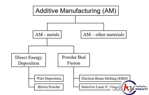 Extensive classification of additive manufacturing processes in metals (Inconel 718)
