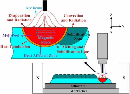 Schematic diagram of the Waam deposition process ( Inconel 625 superalloy )