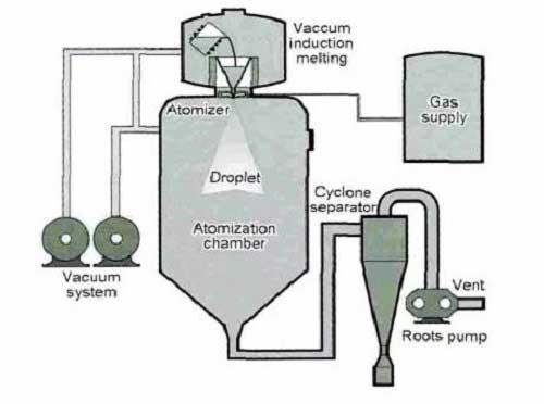 Schematic diagram of vacuum induction melting gas atomization powder making equipment