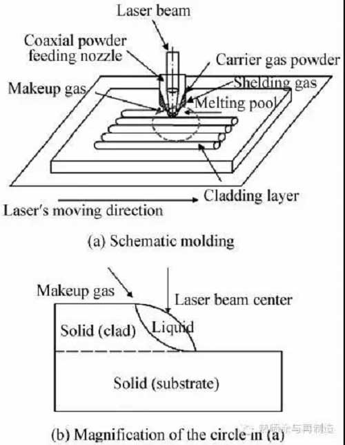 Stellite 6 alloy coating Schematic diagram of forming principle